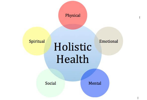 Psychological Health May be the Key In order to Physical Wellness Health and Wellness  Psychological Physical Wellness Key In order to Health May be the health